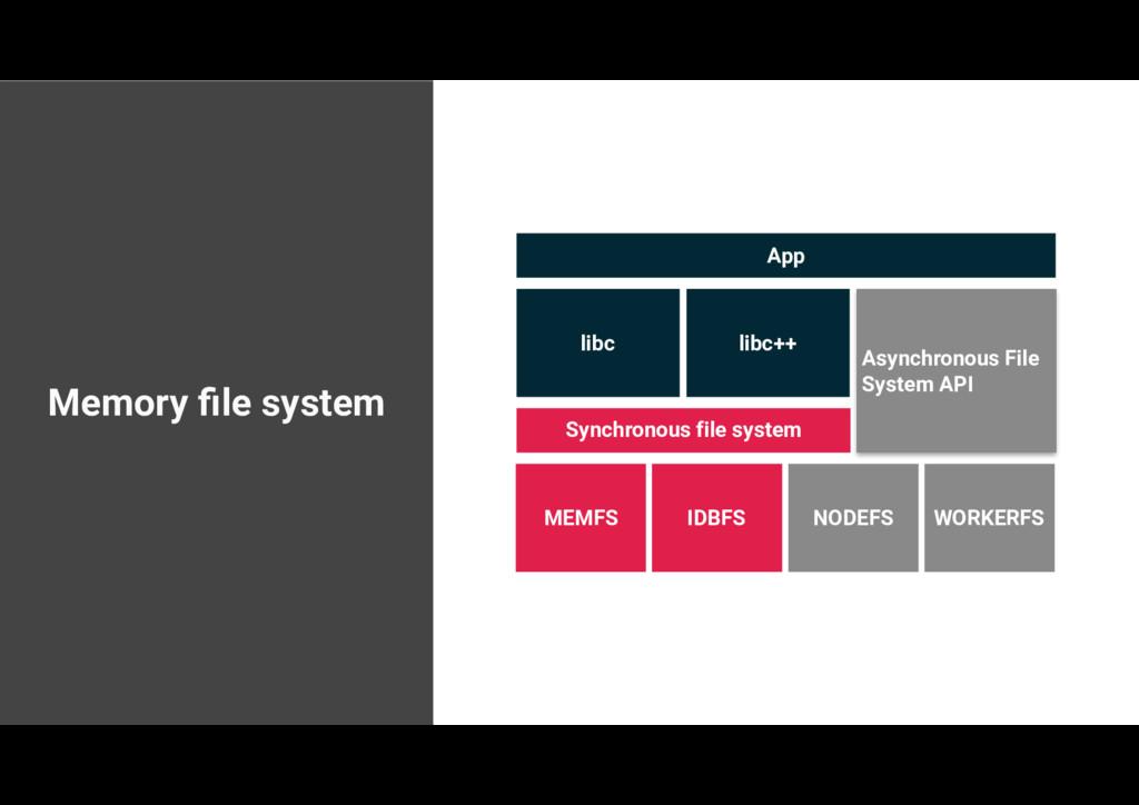 Memory file system App libc libc++ Asynchronous ...