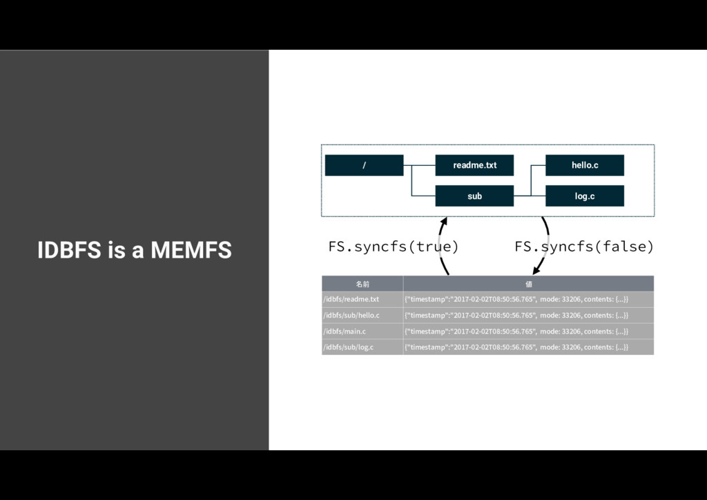 """IDBFS is a MEMFS 名前 値 /idbfs/readme.txt {""""times..."""