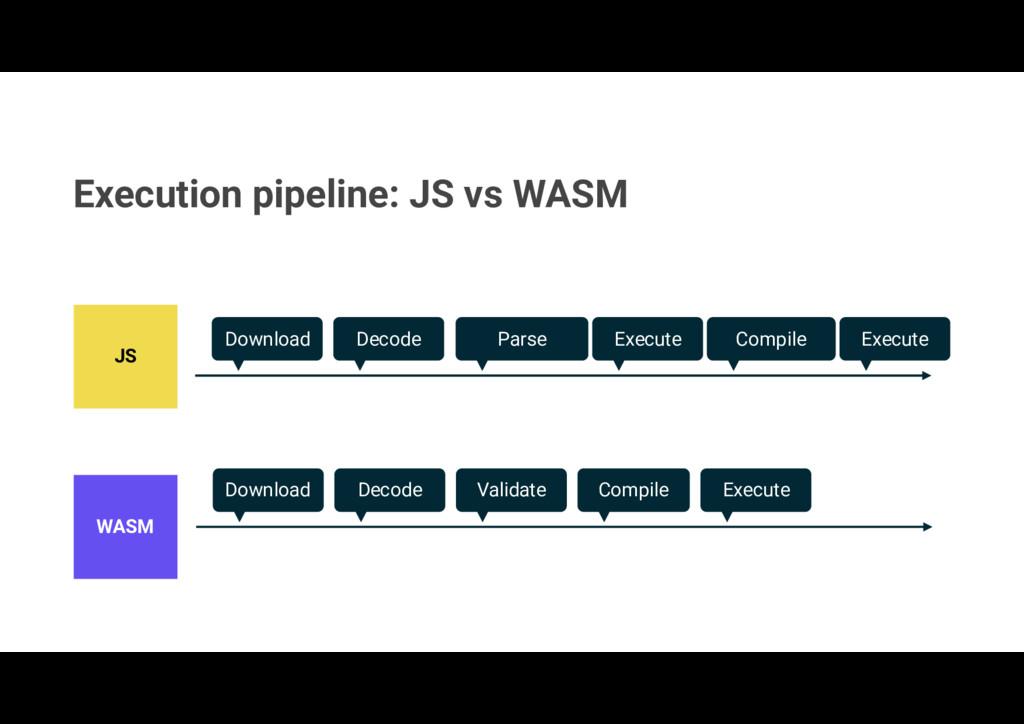 Execution pipeline: JS vs WASM JS WASM Download...
