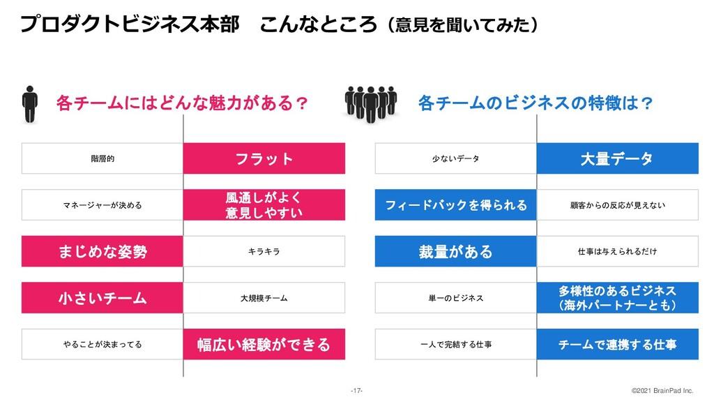 ©2021 BrainPad Inc. -17- プロダクトビジネス本部 こんなところ(意見を...