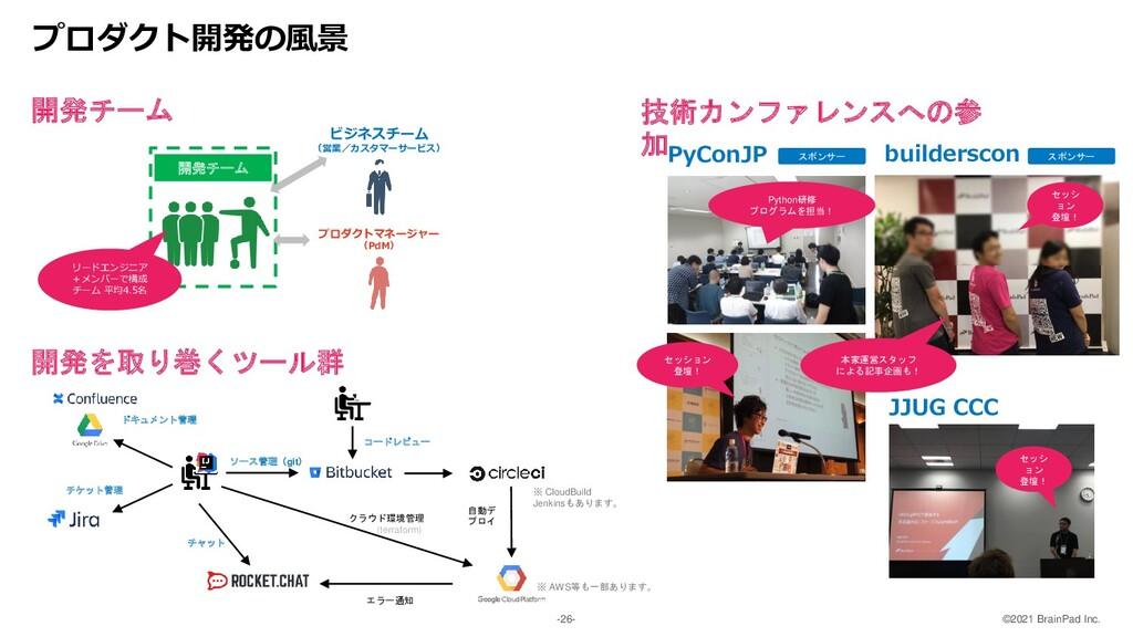 ©2021 BrainPad Inc. -26- 開発プロセス① スプリント(1週間〜2週間)...