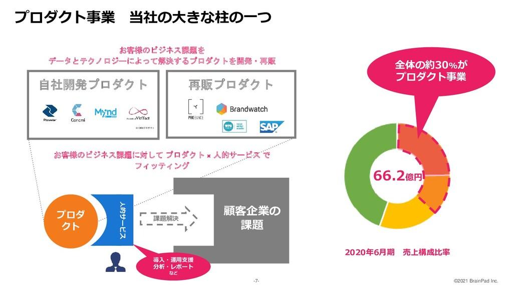 ©2021 BrainPad Inc. -7- 66.2億円 全体の約30%が プロダクト事業...