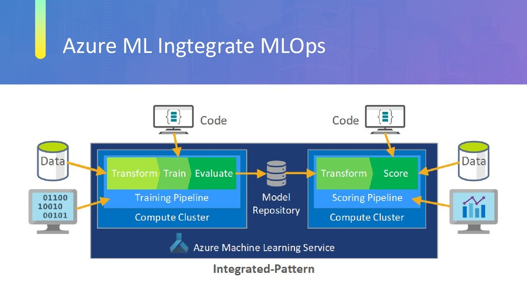 Azure ML Ingtegrate MLOps