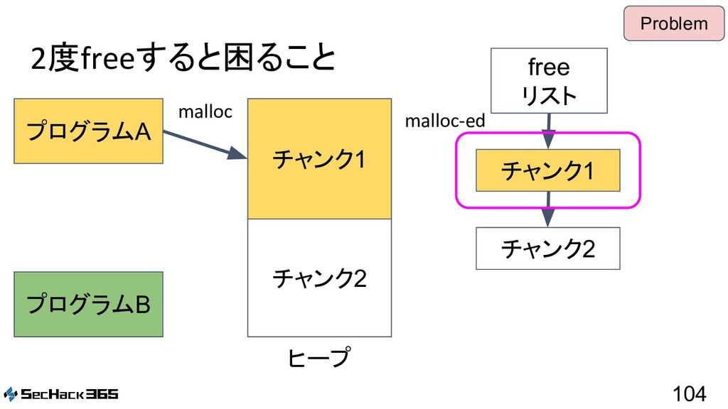 2度freeすると困ること 104 プログラムA プログラムB free リスト malloc...