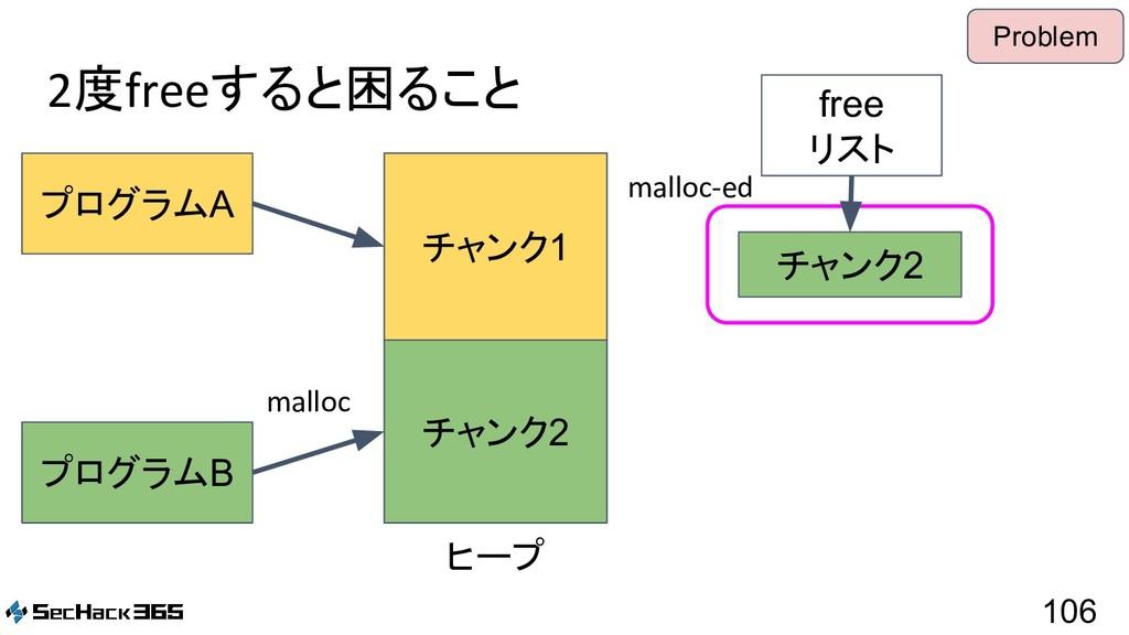 2度freeすると困ること 106 プログラムA プログラムB free リスト malloc...