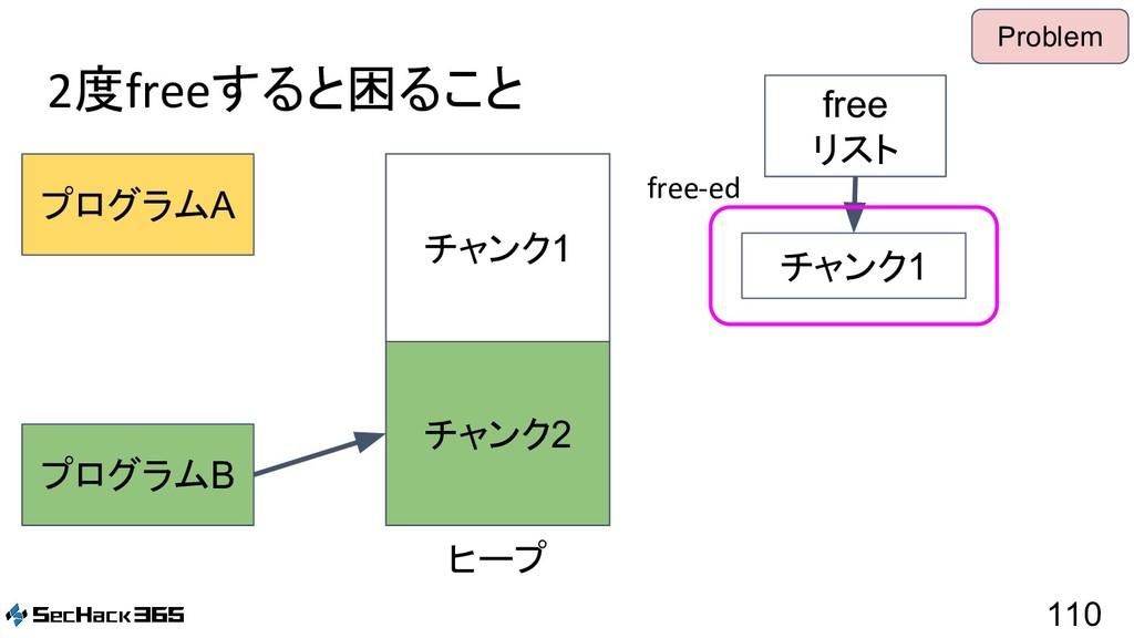 2度freeすると困ること 110 プログラムA プログラムB free リスト ヒープ チャ...