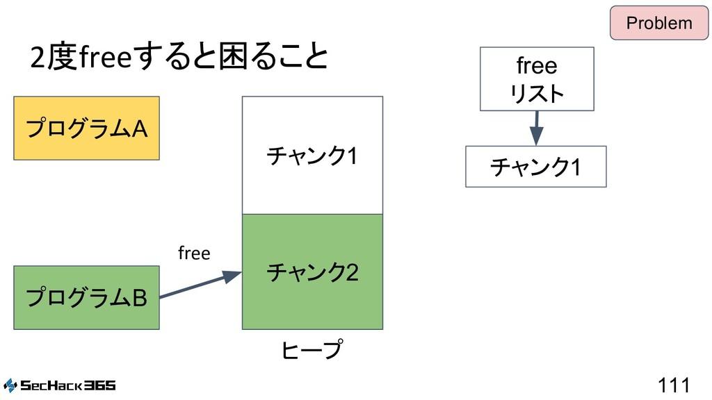 2度freeすると困ること 111 プログラムA プログラムB free リスト ヒープ チャ...