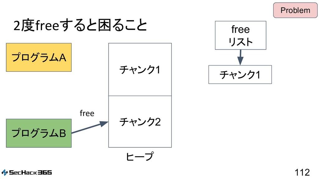 2度freeすると困ること 112 プログラムA プログラムB free リスト ヒープ チャ...
