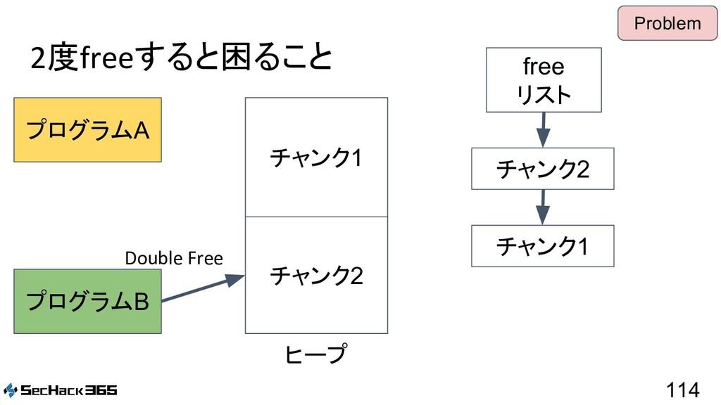 2度freeすると困ること 114 プログラムA プログラムB free リスト ヒープ チャ...