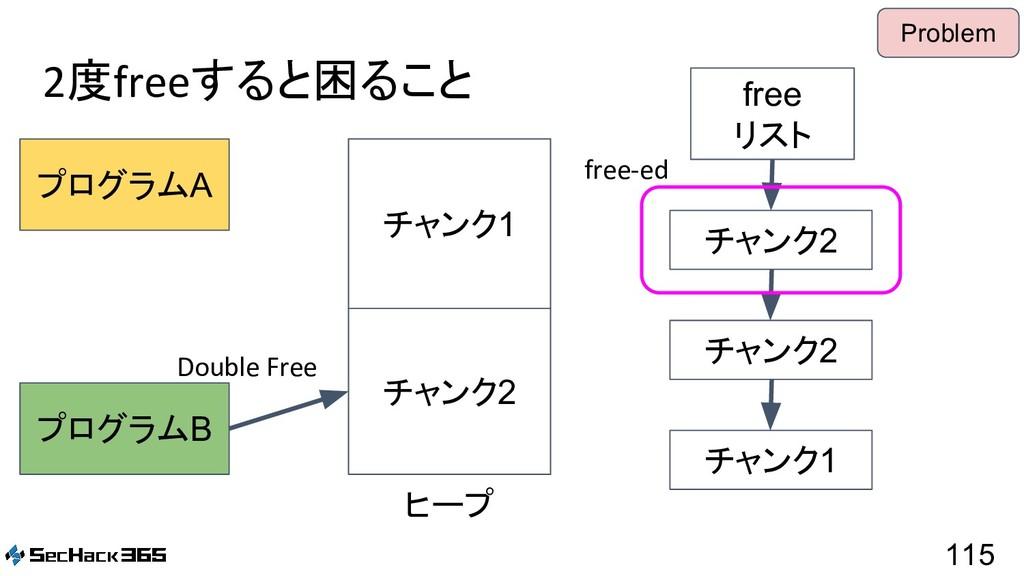 2度freeすると困ること 115 プログラムA プログラムB free リスト ヒープ チャ...