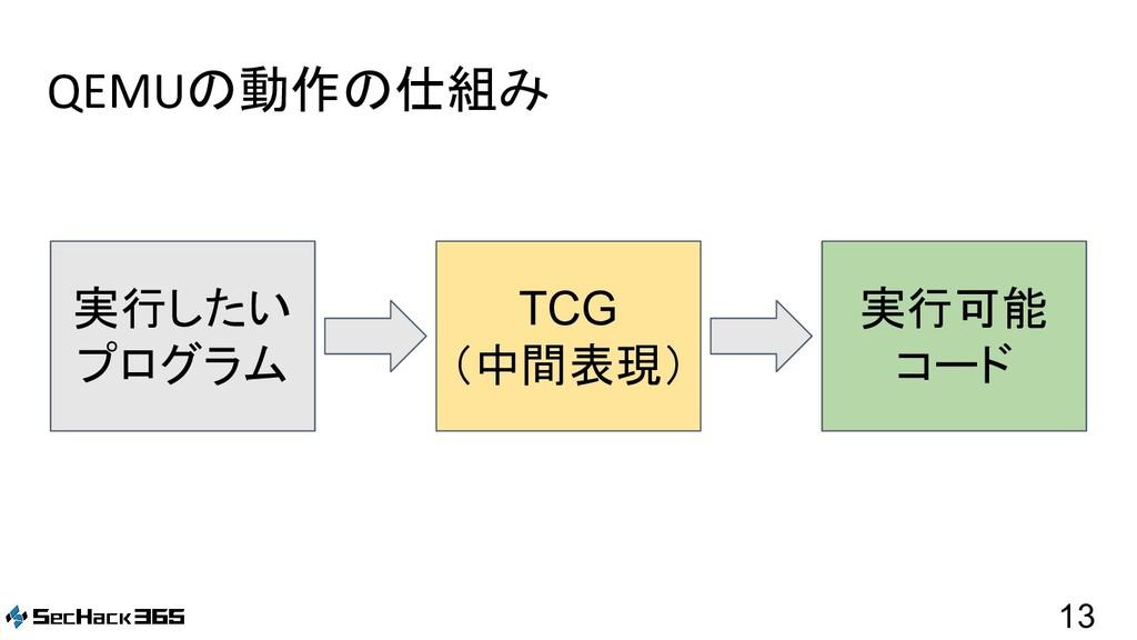 QEMUの動作の仕組み 13 実行したい プログラム TCG (中間表現) 実行可能 コード
