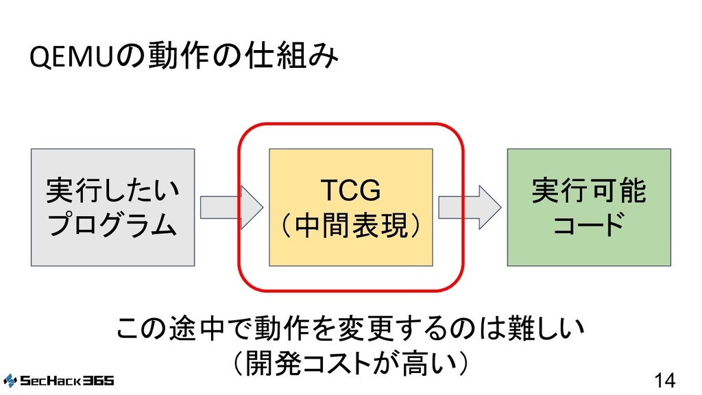 QEMUの動作の仕組み 14 実行したい プログラム TCG (中間表現) 実行可能 コード ...