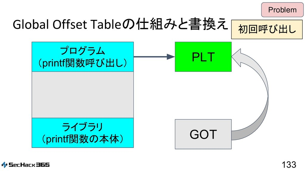 Global Offset Tableの仕組みと書換え 133 Problem PLT GOT...