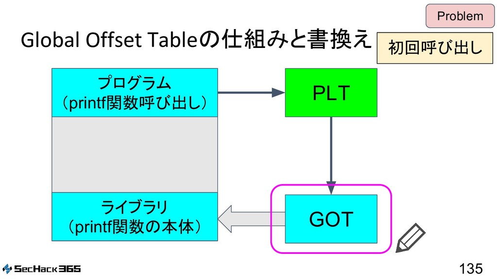 Global Offset Tableの仕組みと書換え 135 Problem PLT GOT...
