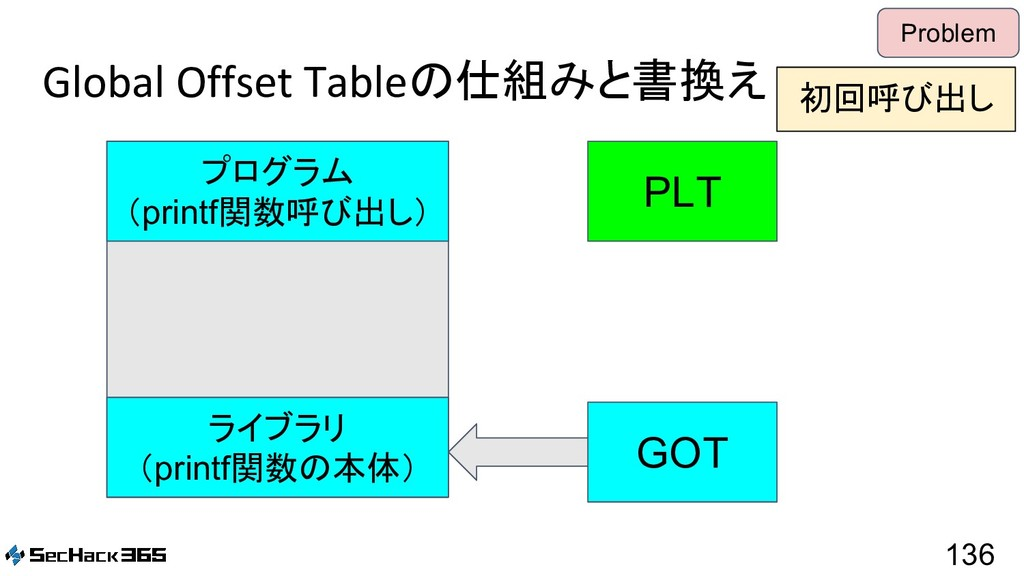 Global Offset Tableの仕組みと書換え 136 Problem PLT GOT...