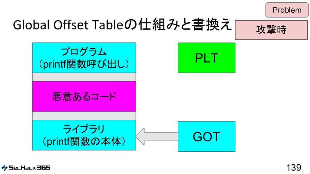 Global Offset Tableの仕組みと書換え 139 Problem PLT GOT...