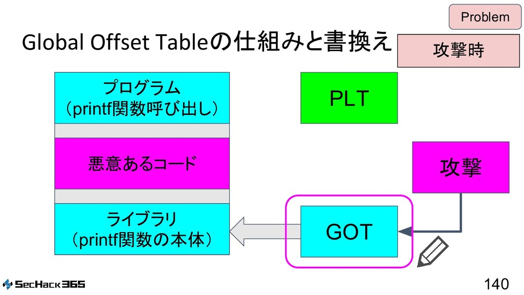 Global Offset Tableの仕組みと書換え 140 Problem PLT GOT...