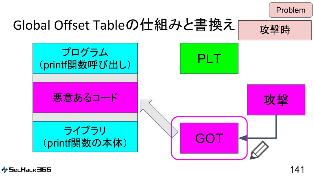 Global Offset Tableの仕組みと書換え 141 Problem PLT GOT...