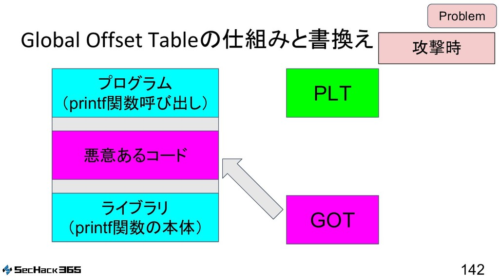 Global Offset Tableの仕組みと書換え 142 Problem PLT GOT...