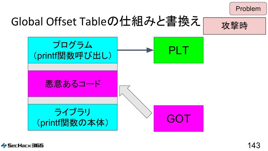 Global Offset Tableの仕組みと書換え 143 Problem PLT GOT...