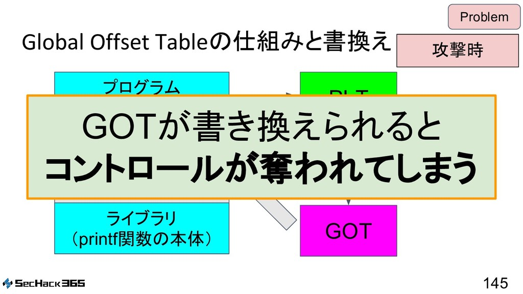 Global Offset Tableの仕組みと書換え 145 Problem PLT GOT...