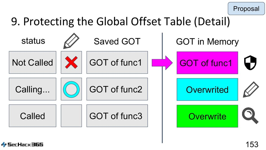 9. Protecting the Global Offset Table (Detail) ...