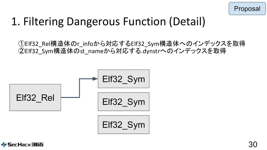 1. Filtering Dangerous Function (Detail) 30 ①El...