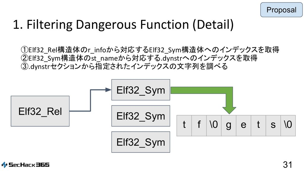 1. Filtering Dangerous Function (Detail) 31 ①El...