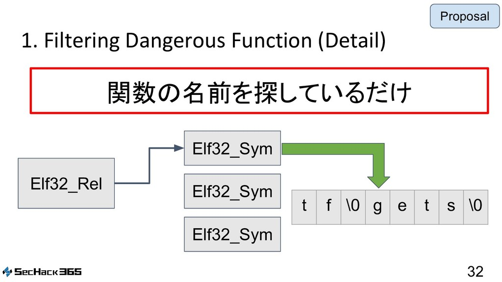 1. Filtering Dangerous Function (Detail) 32 関数の...