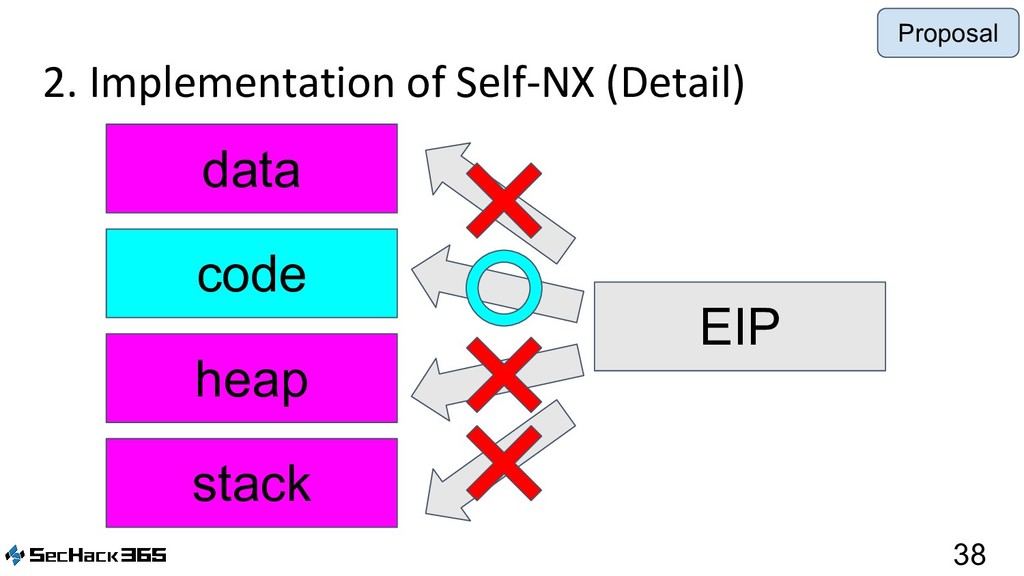 2. Implementation of Self-NX (Detail) 38 data c...