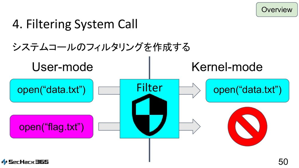 4. Filtering System Call システムコールのフィルタリングを作成する 5...