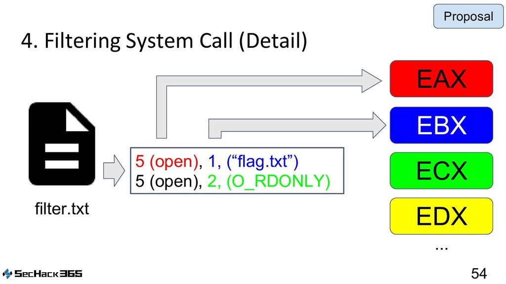 4. Filtering System Call (Detail) 54 filter.txt...