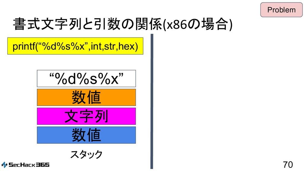 "書式文字列と引数の関係(x86の場合) 70 printf(""%d%s%x"",int,str,..."