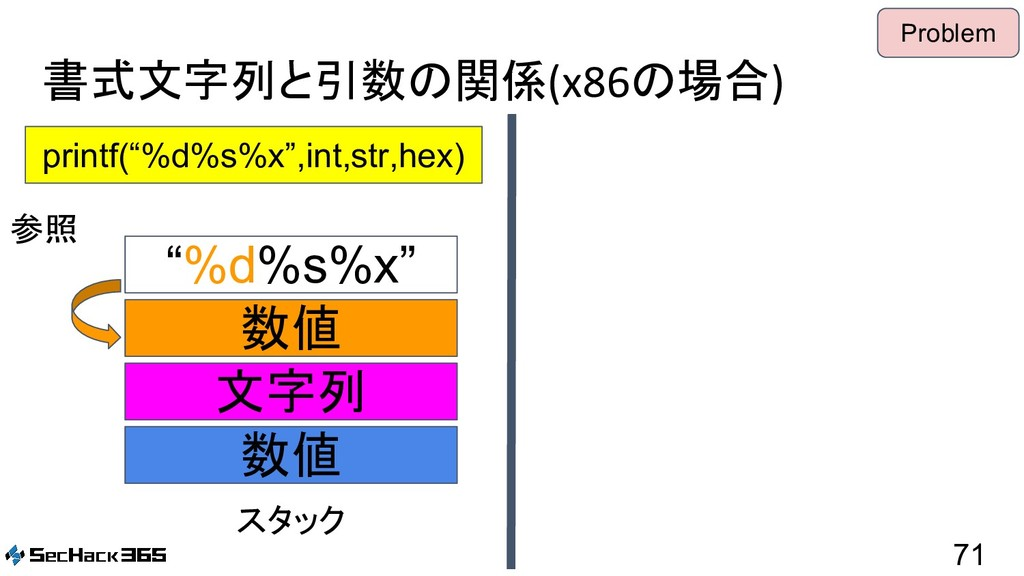 "書式文字列と引数の関係(x86の場合) 71 printf(""%d%s%x"",int,str,..."