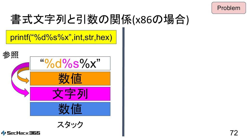 "書式文字列と引数の関係(x86の場合) 72 printf(""%d%s%x"",int,str,..."