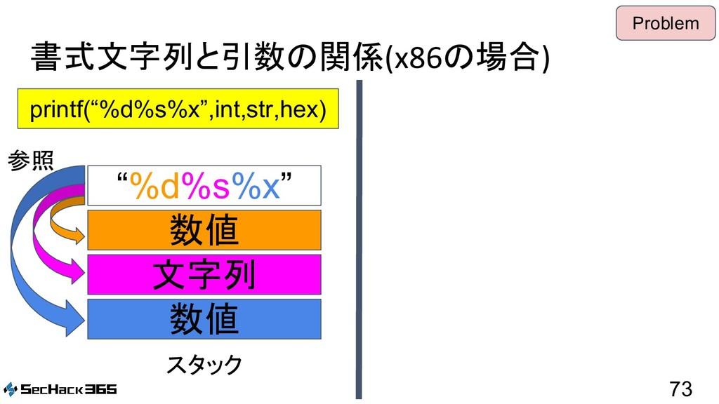 "書式文字列と引数の関係(x86の場合) 73 printf(""%d%s%x"",int,str,..."