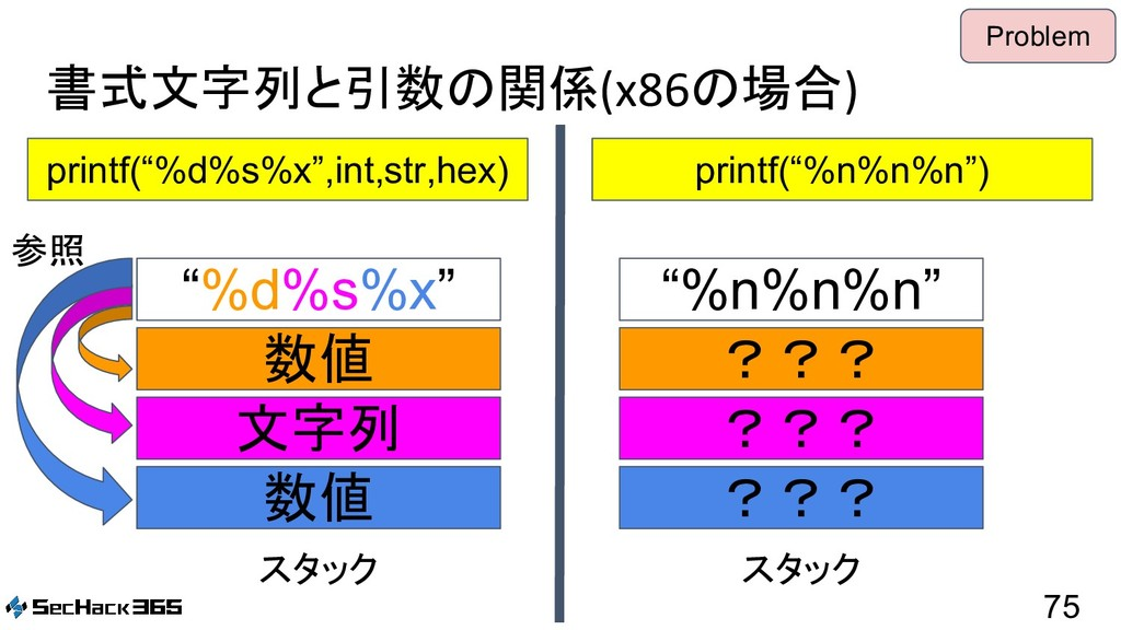 "書式文字列と引数の関係(x86の場合) 75 printf(""%d%s%x"",int,str,..."