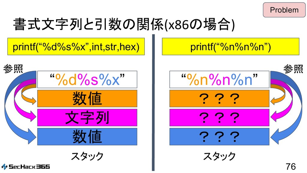 "書式文字列と引数の関係(x86の場合) 76 printf(""%d%s%x"",int,str,..."