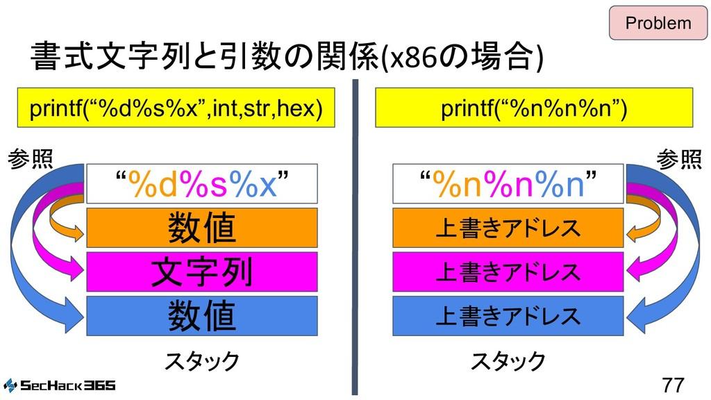 "書式文字列と引数の関係(x86の場合) 77 printf(""%d%s%x"",int,str,..."