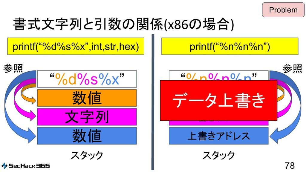 "書式文字列と引数の関係(x86の場合) 78 printf(""%d%s%x"",int,str,..."