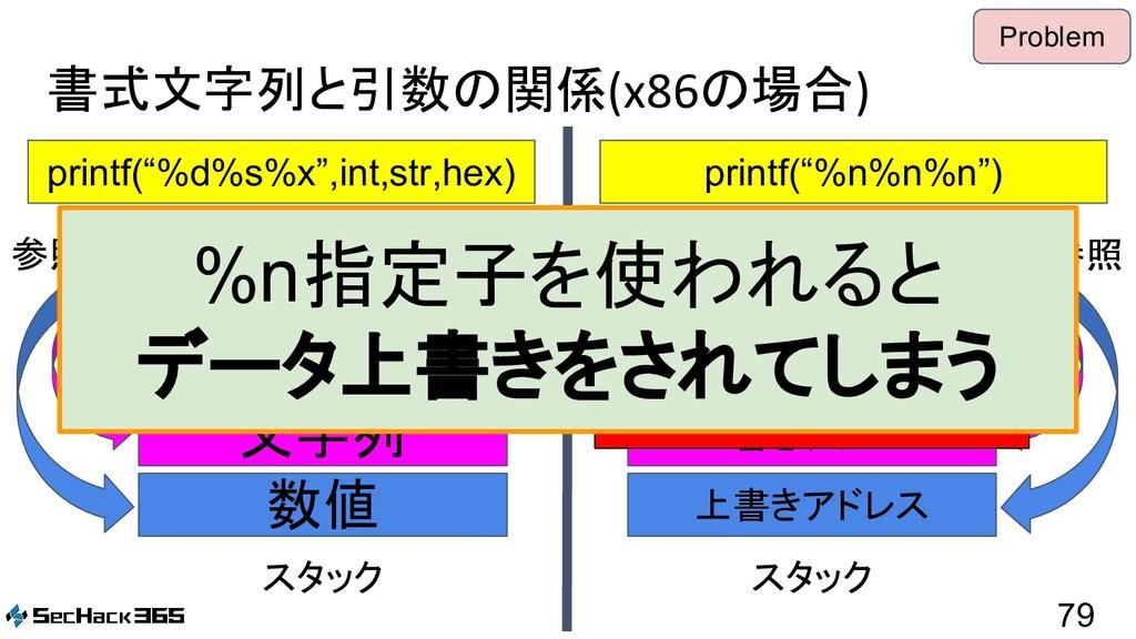 "書式文字列と引数の関係(x86の場合) 79 printf(""%d%s%x"",int,str,..."