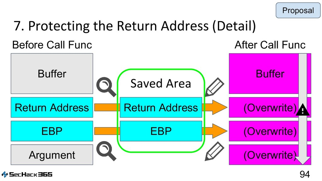7. Protecting the Return Address (Detail) 94 Ar...