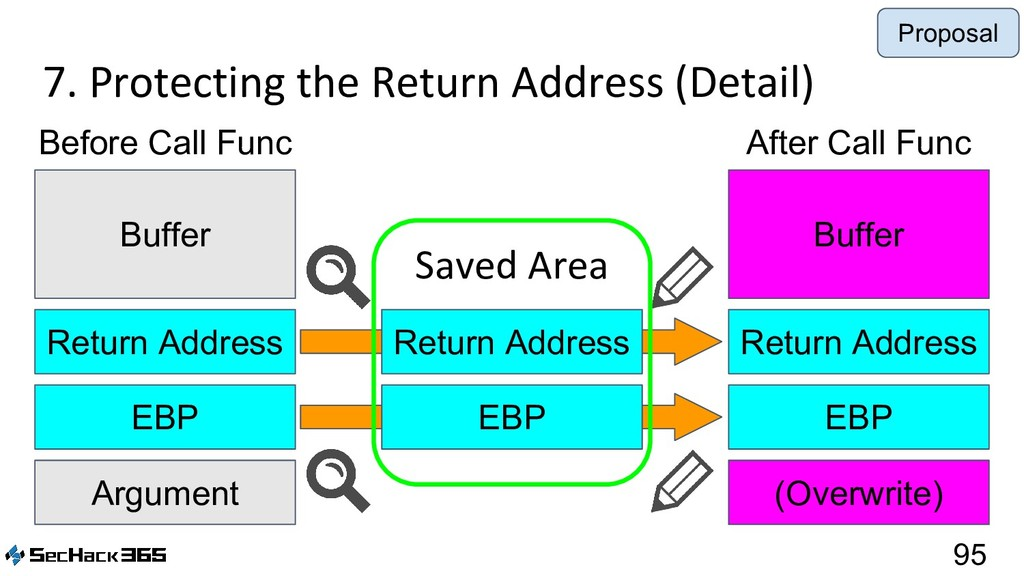 7. Protecting the Return Address (Detail) 95 Ar...