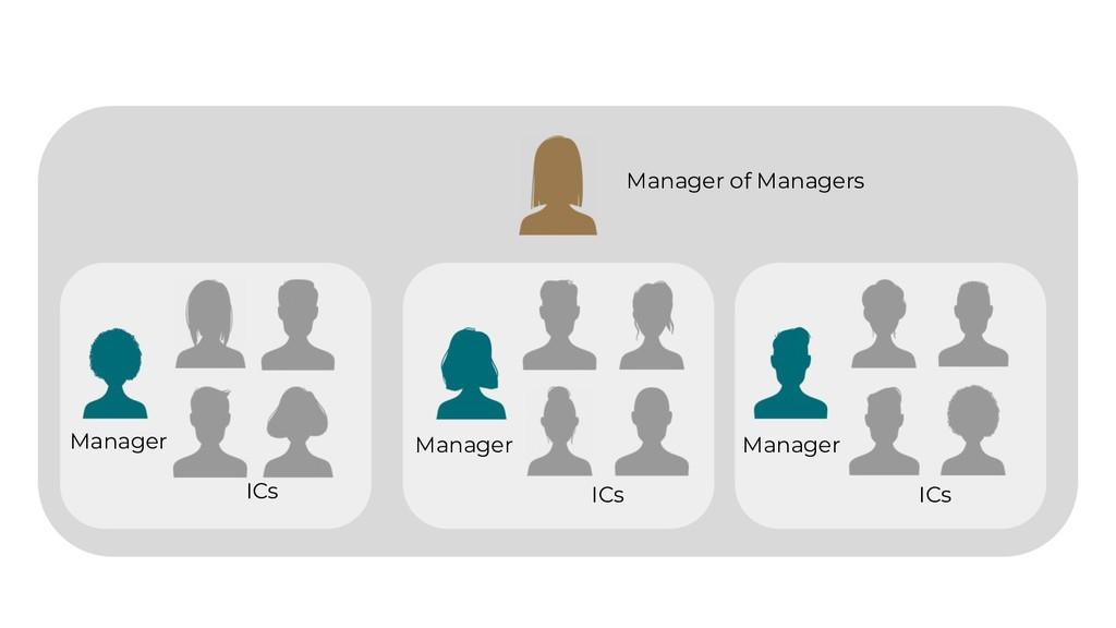 Manager of Managers Manager ICs Manager ICs Man...