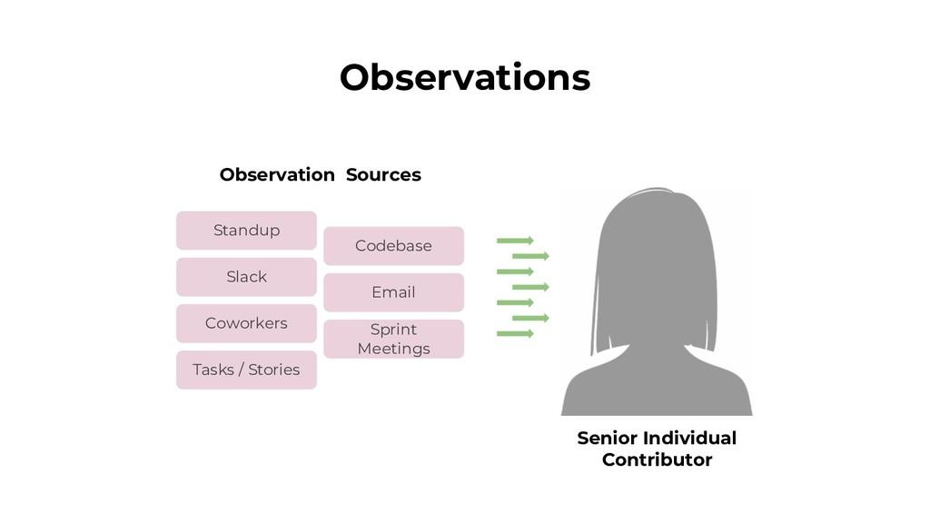 Observations Standup Codebase Slack Email Cowor...