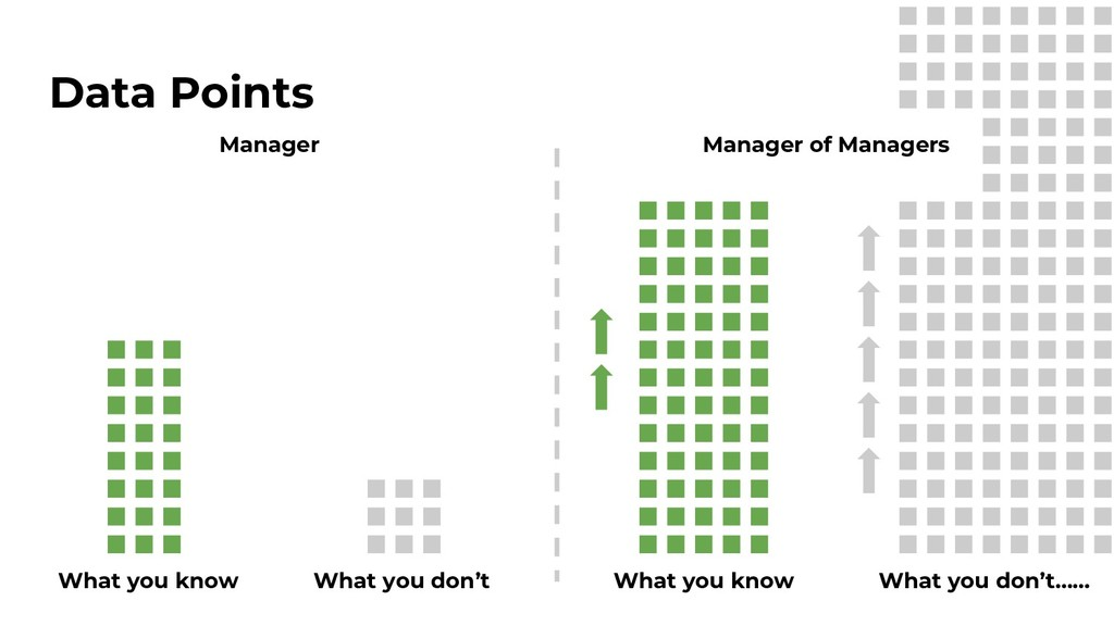 Data Points Manager Manager of Managers What yo...