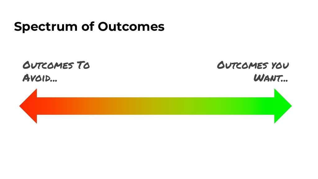 Spectrum of Outcomes Outcomes To Avoid... Outco...