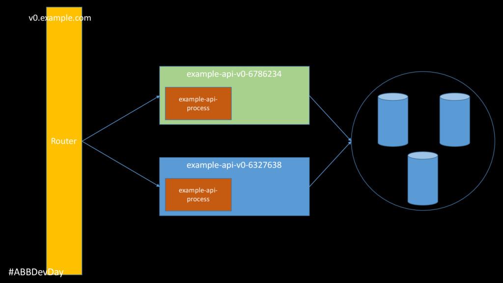 Router v0.example.com #ABBDevDay example-api-v0...
