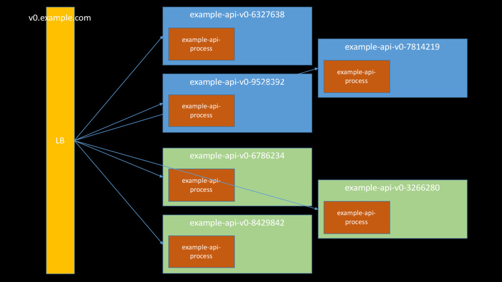 example-api-v0-6327638 example-api-v0-7814219 e...
