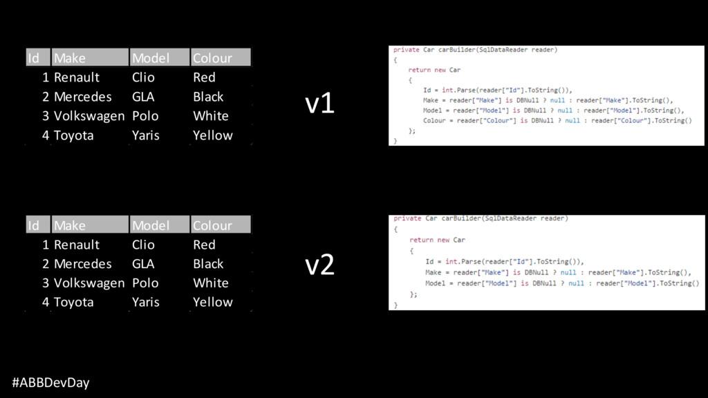 #ABBDevDay v1 v2 Id Make Model Colour 1 Renault...